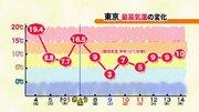 明日8日(金)の東京は最高気温一桁に逆戻り 9日(土)は雪で3℃予想
