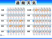 週間天気 三連休初日は関東の広範囲で雪 東京都心も積雪予想