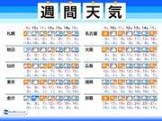 週間天気 週末は真冬の寒さも 来週後半は春の嵐か