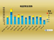 週刊地震情報 2020.02.09 6日(木)に茨城県沖でM5.7 広範囲で揺れ
