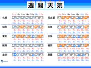 週間天気予報 明日は再び東京で降雪の可能性 影響は限定的か