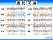 週間天気予報 来週は寒気襲来 気温変化と荒天に注意