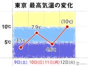 極寒の連休終わり、東京都心は昨日より6℃上昇