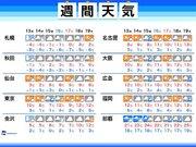 週間天気 寒さは続く 東京など太平洋側は15日(金)に雨
