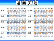 週間天気 週末にかけて2月らしからぬ長雨 気温は高め
