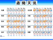 週間天気 天気は周期変化 15日(金)は東京など太平洋側で雨
