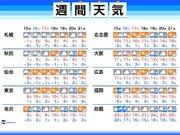 週間天気 金曜日の東京は雨か雪か