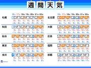週間天気 厳しい寒さは週末まで 来週は3月並みの気温に