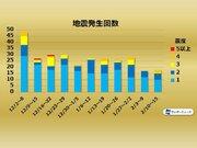 週刊地震情報 2020.02.16 日本域では3年3か月ぶりのM7超の地震