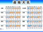 週間天気 週前半と週末に雨 春めく一週間