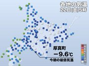 震度6弱の北海道胆振地方 今朝は冷え込み強まる 昼間は雪崩にも注意