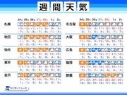 週間天気予報 週後半から低気圧が次々通過 西・東日本は雨や曇りが続く