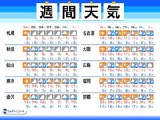 週間天気予報 連休明けは広範囲で雨 数日おきに天気崩れる