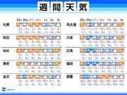 週間天気 週後半は東京なども曇りや雨 気温変化が大きい一週間