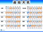 週間天気 関東は週末10以下で寒い 3月はじめは雨風の強まりに注意