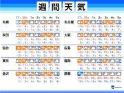 週間天気予報 週末の関東は晴れても10前後までしか気温上がらず