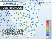 東京で約半月ぶりの1℃台 都心で1.9℃を観測