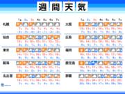 週間天気予報 日曜は再び広範囲で雨 東京マラソンも雨が心配