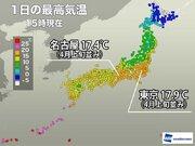 東京は4月上旬並みの暖かさ 明日は一変冬の寒さに