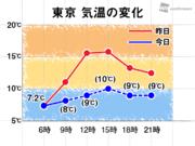 関東は昨日との気温差大 東京では8℃も低く昼間も寒い