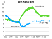 関東 冷たい雨で気温上がらず 正午の東京都心は札幌よりも低温に