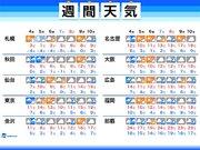 週間天気 天気は周期変化 週中頃と週末に雨や雪