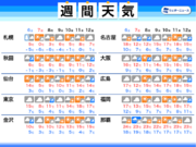 週間天気 寒暖差に注意の一週間 関東は雨や曇りの天気がしばらく続く