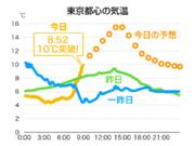 3日ぶりの晴天 東京は早くも気温10℃突破