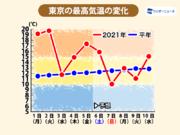 関東は帰宅時に雨 週末の気温変化に注意