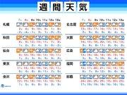 週間天気 週末は西日本中心に雨 来週中頃は低気圧が発達
