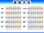 週間天気予報 日曜日は東京含む関東から近畿で雨に 来週中頃は低気圧が発達