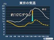 東京は昨日よりも10ダウン 日差し乏しく気温は上がらず