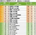画像:「吉祥寺」が住みたい街1位に返り咲き 「品川」「渋谷」が過去最高位、穴場だと思う街1位は「北千住」