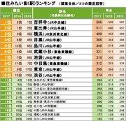 「吉祥寺」が住みたい街1位に返り咲き 「品川」「渋谷」が過去最高位、穴場だと思う街1位は「北千住」