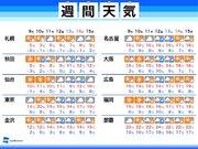 週間天気 気温が高めの一週間 週後半には広範囲で雨