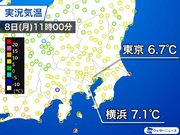 東京は朝から気温横ばいで7前後 真冬を思わせる寒さに