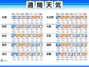 週間天気 10日(火)は春の嵐で大荒れ 今週は寒暖差大きい