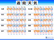 週間天気 東京など20に迫る暖かさ 週後半は各地で雨に