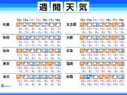 週間天気 週末は寒の戻り 広く雨や雪に