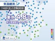 東京都心 正午の気温4.8℃ 昨日までの暖かさから一転の寒さ