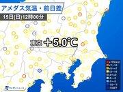 関東は晴れて極寒解消 ただ天気急変に注意