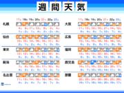 週間天気予報 春分の日21日(木)は広範囲で雨