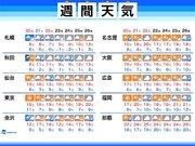 週間天気 三連休は関東以西で春の陽気 北日本は荒天に注意