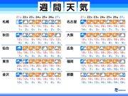 週間天気 日曜日は関東や東海で春の嵐 雨の後は一時的に気温下がる