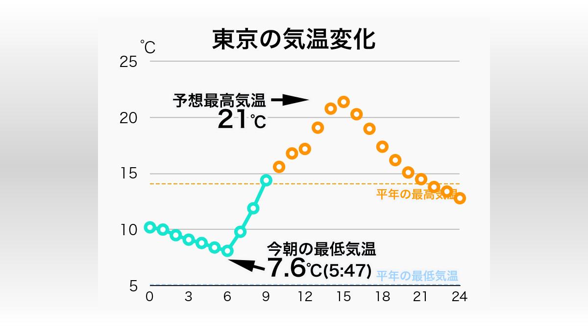 東京 今日 の 最高 気温