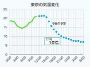 東京 今夜は気温急降下 22℃→10℃以下に 北風吹いて冬の寒さ