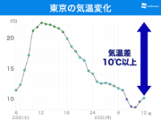 東京は昨日より10℃以上低い 関東南部は落雷やあられにも注意