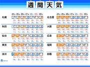 週間天気 週後半は全国的に曇りや雨 再び気温上昇へ