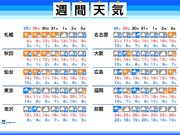 週間天気 日曜朝は関東山沿いで雪 東京都心は一時的に雪が混じる程度