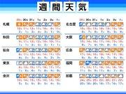 週間天気予報 日曜朝は東京都心でも積雪のおそれ 週明け以降も次々と低気圧が通過
